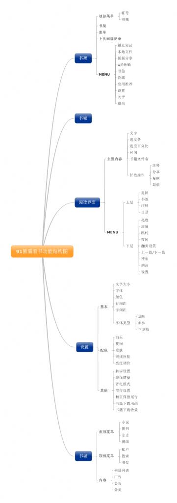 91熊猫看书功能结构图