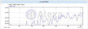 alexa-口袋购物逛淘宝安卓软件版