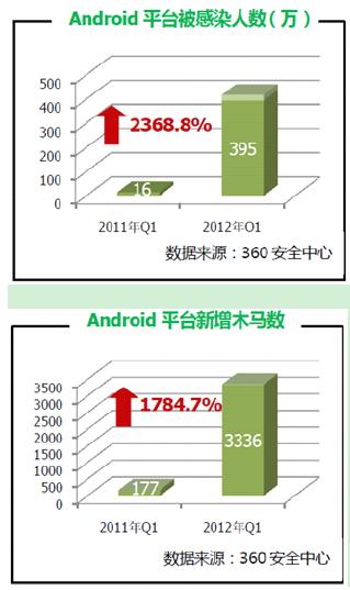360 2012第一季度安全报告-主流安卓安全软件评测