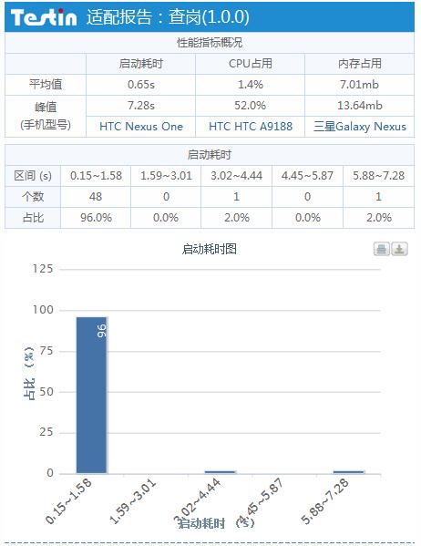 查岗-视频监控评测报告 52款手机适配