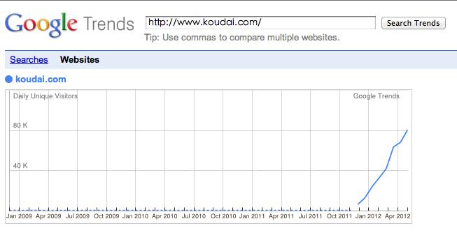 google Trends   -口袋购物逛淘宝安卓软件版